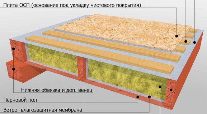 Укладка стяжки пола из панелей OSB на слой утеплителя